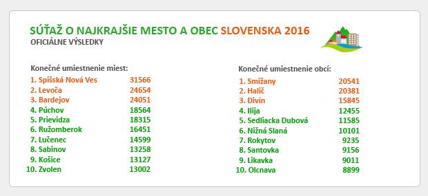 OFICIÁLNE VÝSLEDKY - SÚŤAŽ O NAJKRAJŠIE MESTO A OBEC SLOVENSKA 2016