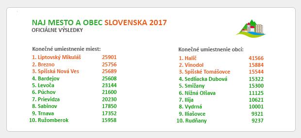 OFICIÁLNE VÝSLEDKY - SÚŤAŽ O NAJ MESTO A OBEC SLOVENSKA 2017